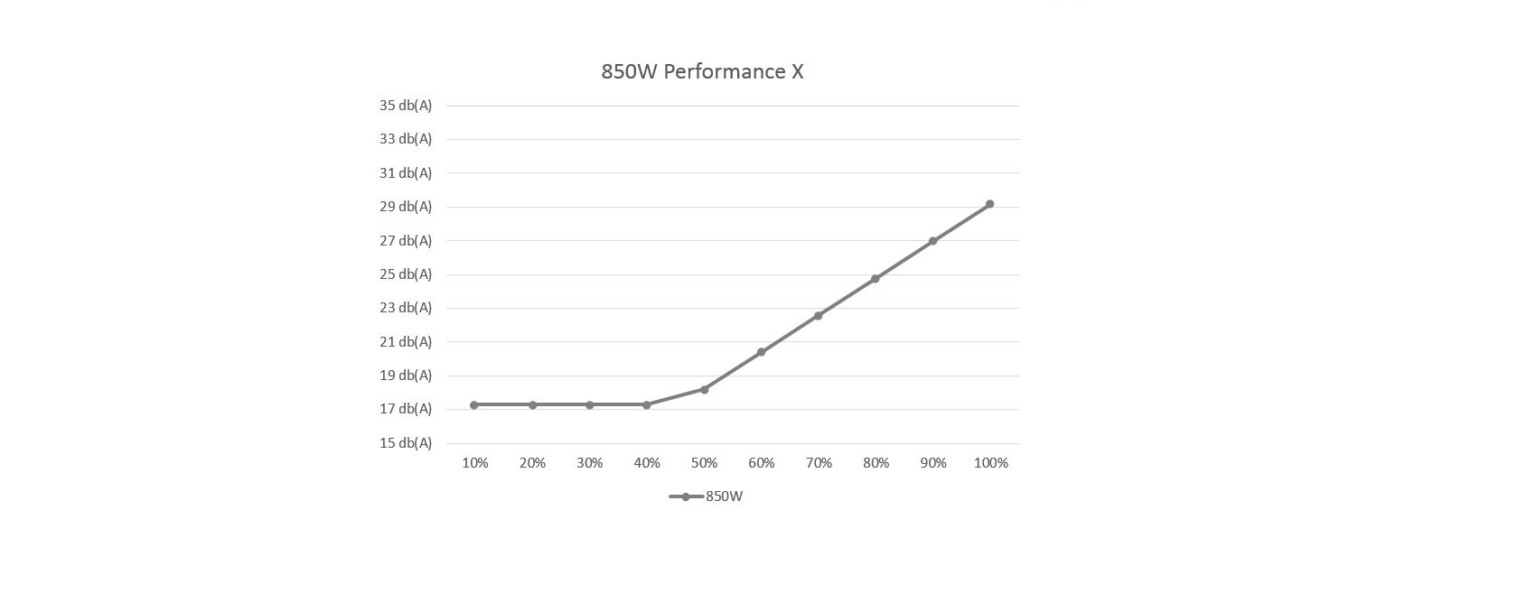 Xilence Xn074 Xp850mr9 850 Watt Power Supply Performance X 850w Circuit Moreover Dc Furthermore Noise Level